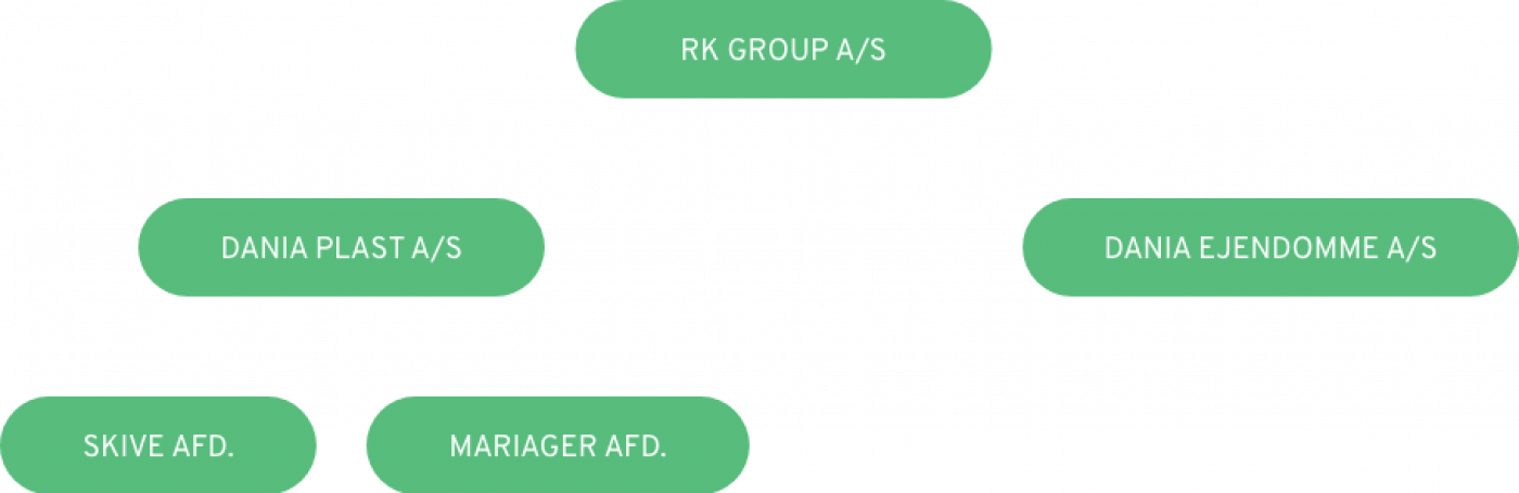 Group<br>Structure